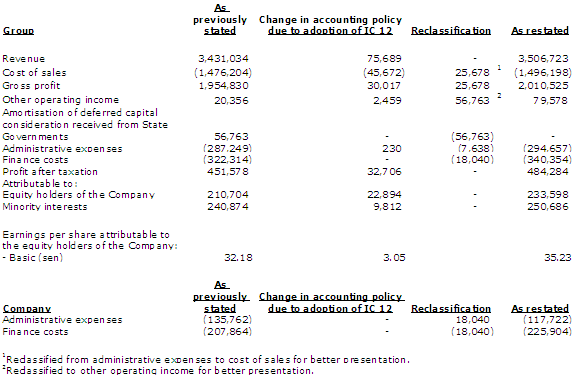 Sample Disclosure Note On Change Of Comparative Figures 1